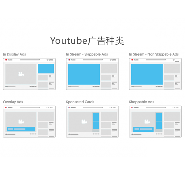 Youtube的几种广告形式